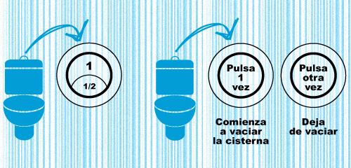 Control de caudal de cisternas